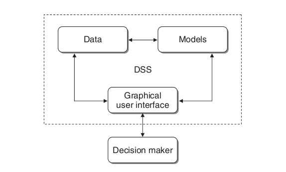 Pengantar sistem pendukung keputusan eka risyana strukturdssmain gambar ccuart Gallery