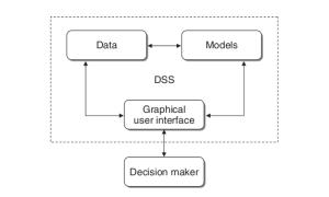 struktur_dss_main